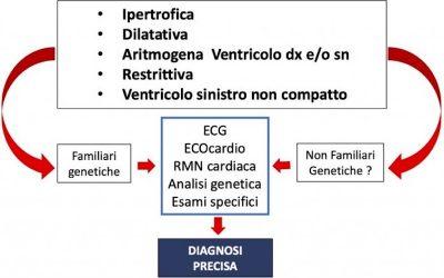 Cardiomiopatie CM